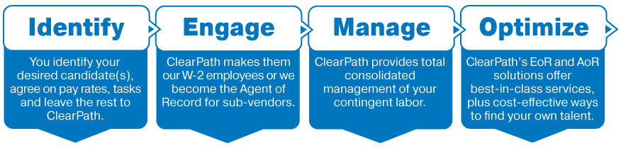 Identify Engage Manage Optimize info graphic for ClearPath Workforce Management